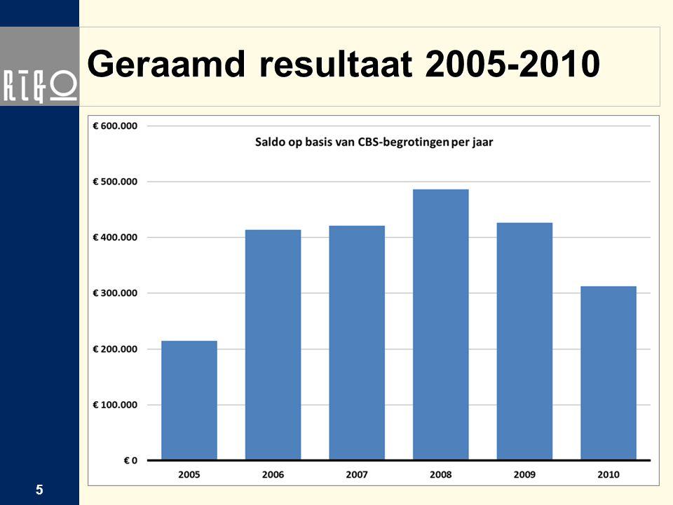 Geraamd resultaat 2005-2010 5