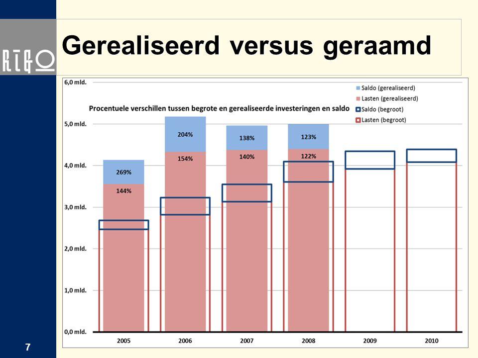 Gerealiseerd versus geraamd 7