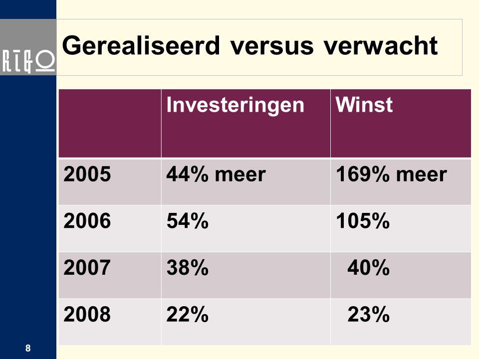 Gerealiseerd versus verwacht InvesteringenWinst 200544% meer169% meer 200654%105% 200738% 40% 200822% 23% 8
