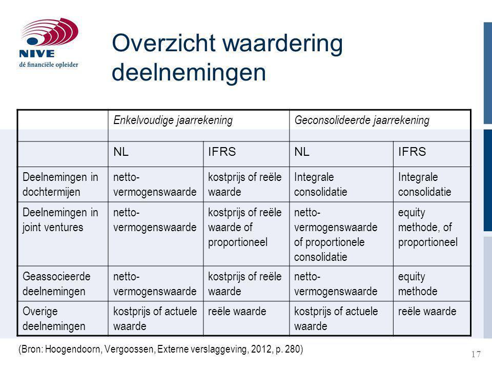 17 Overzicht waardering deelnemingen (Bron: Hoogendoorn, Vergoossen, Externe verslaggeving, 2012, p.