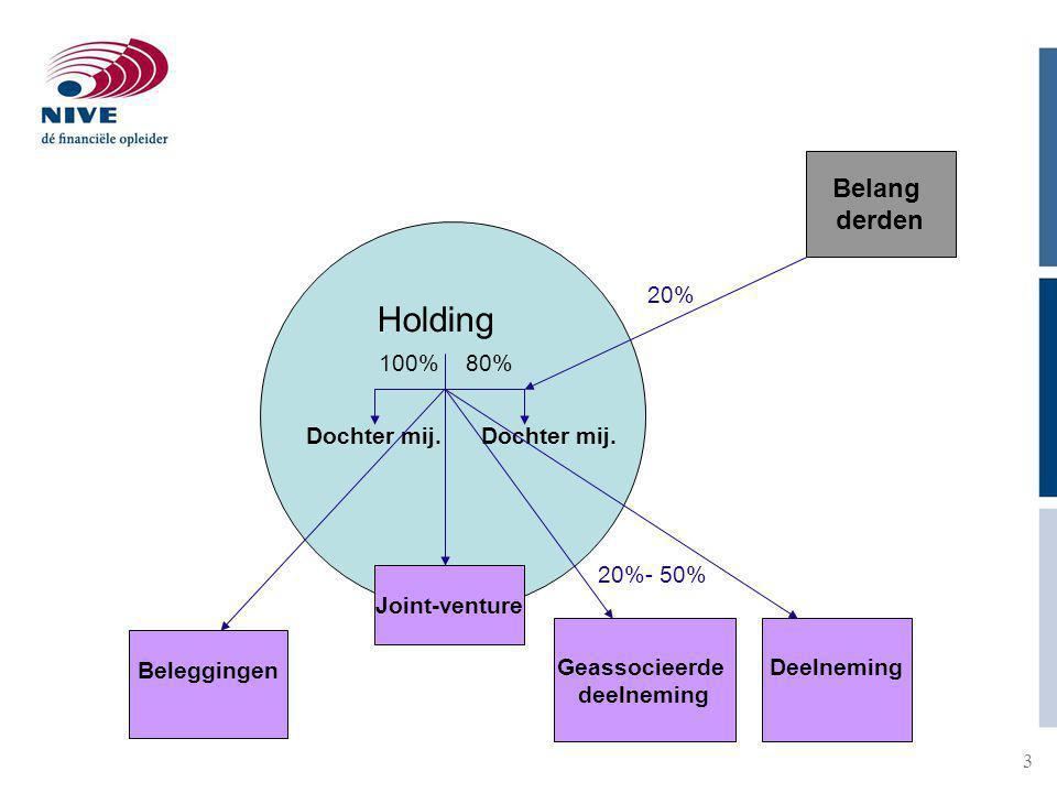 3 Belang derden Joint-venture Holding 100%80% 20% Dochter mij.