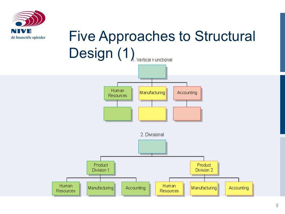 9 Five Approaches to Structural Design (2)