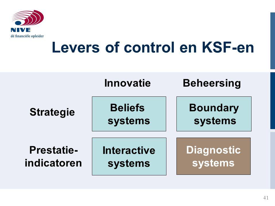 41 Levers of control en KSF-en Diagnostic systems Boundary systems Beliefs systems InnovatieBeheersing Strategie Prestatie- indicatoren Interactive sy