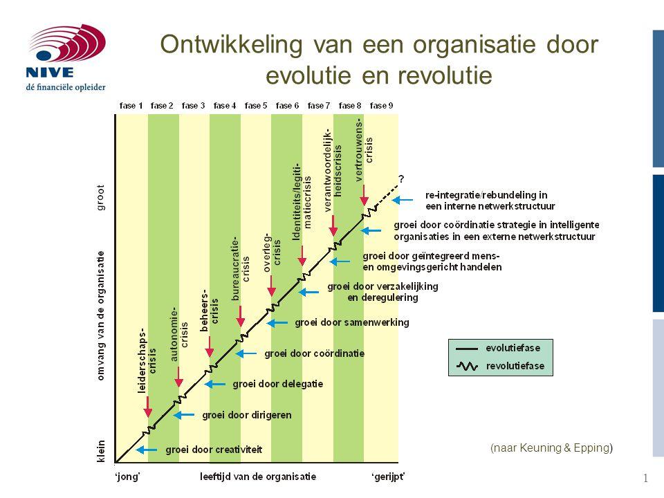 1 Ontwikkeling van een organisatie door evolutie en revolutie (naar Keuning & Epping)