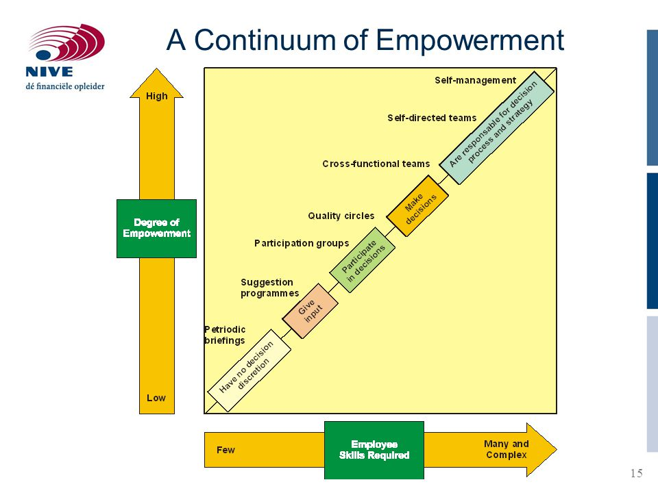 15 A Continuum of Empowerment