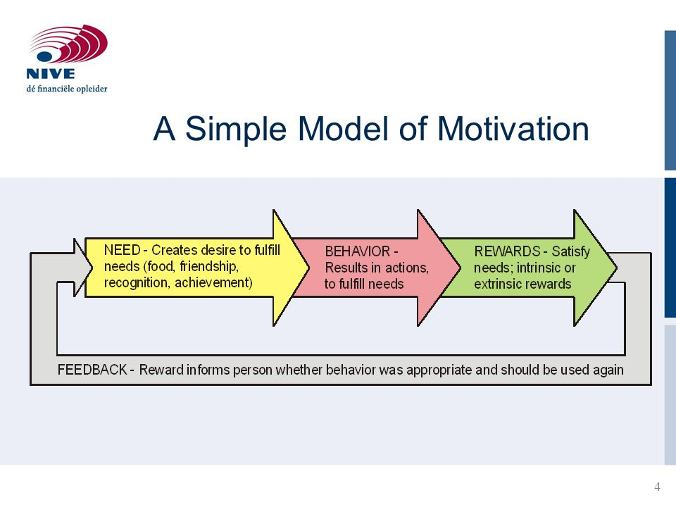 4 A Simple Model of Motivation