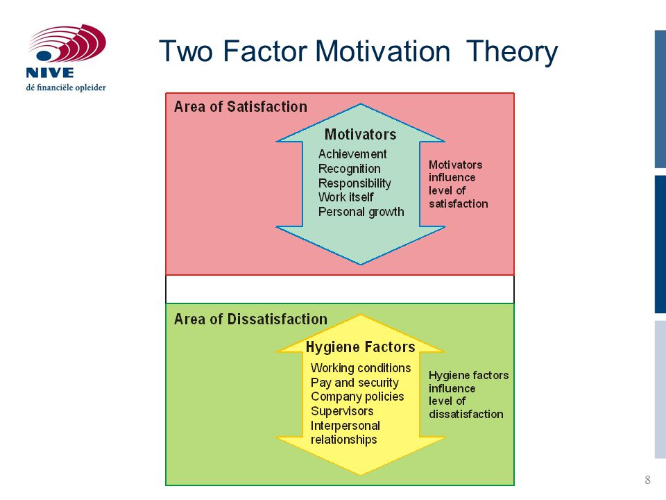 8 Two Factor Motivation Theory