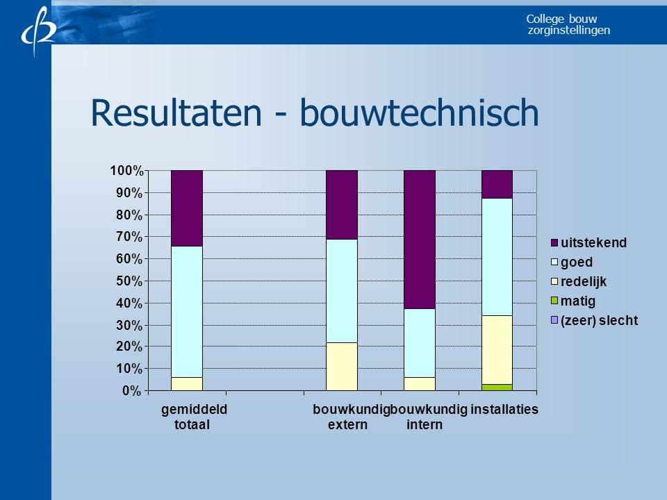 College bouw zorginstellingen Resultaten - bouwtechnisch 0% 10% 20% 30% 40% 50% 60% 70% 80% 90% 100% gemiddeld totaal bouwkundig extern bouwkundig intern installaties uitstekend goed redelijk matig (zeer) slecht