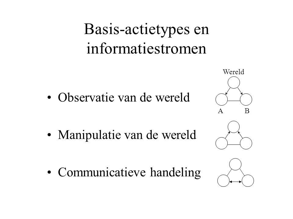 Basis-actietypes en informatiestromen Observatie van de wereld Manipulatie van de wereld Communicatieve handeling Wereld AB