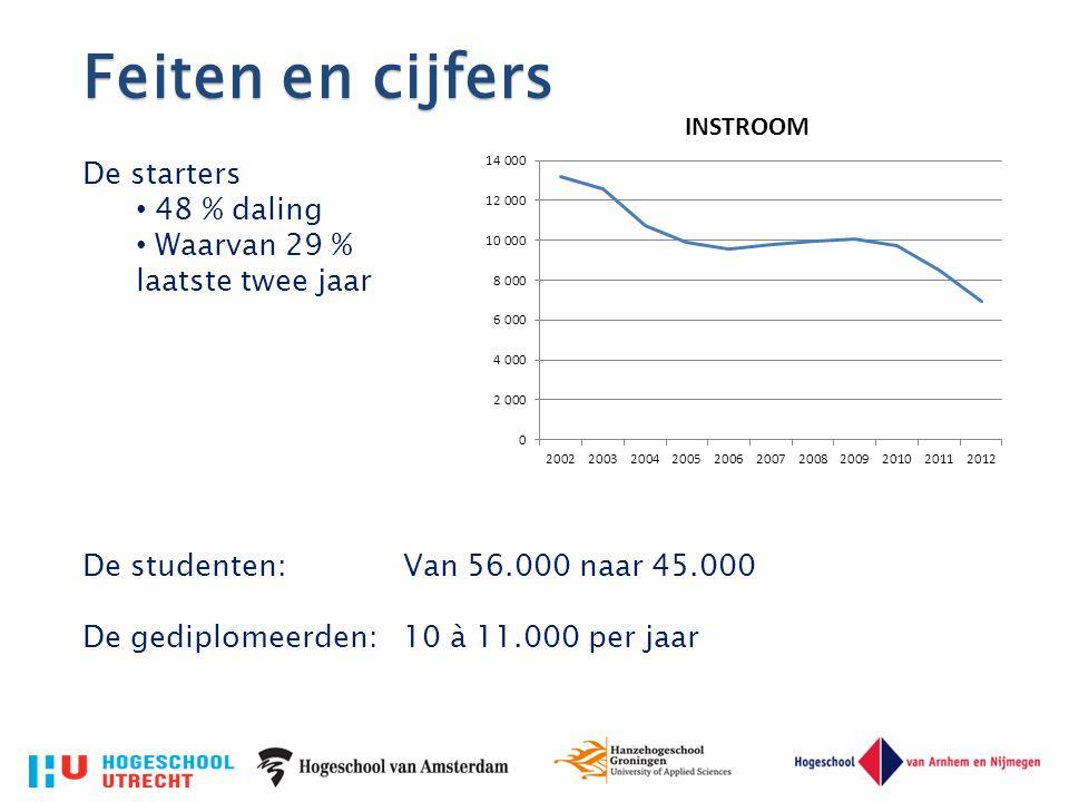 Feiten en cijfers De starters 48 % daling Waarvan 29 % laatste twee jaar De studenten: Van 56.000 naar 45.000 De gediplomeerden: 10 à 11.000 per jaar