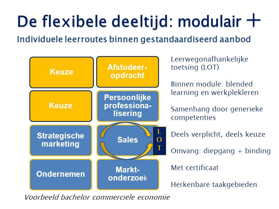 De flexibele deeltijd: modulair + Individuele leerroutes binnen gestandaardiseerd aanbod Keuze Strategische marketing Persoonlijke professiona- liseri