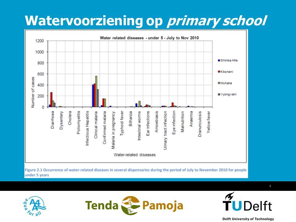 Vermelding onderdeel organisatie September 18, 2014 4 Watervoorziening op primary school