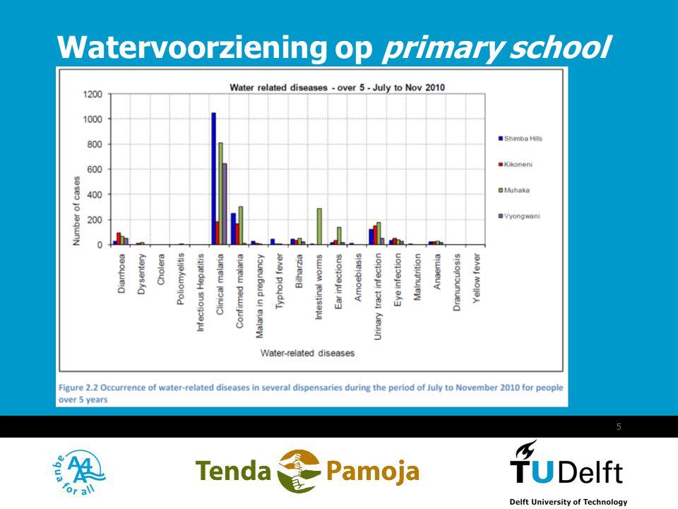 Vermelding onderdeel organisatie September 18, 2014 6 Keuze uit: Rain Water Harvesting System (RWHS) Waterput (dug well) Boreholes Watervoorziening op primary school