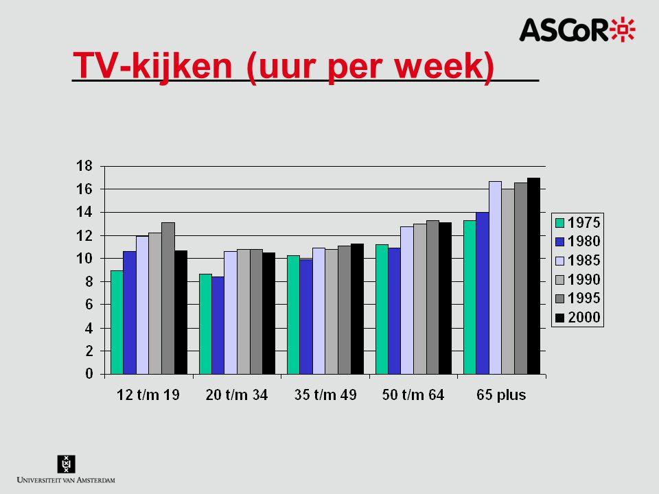 TV-kijken (uur per week)