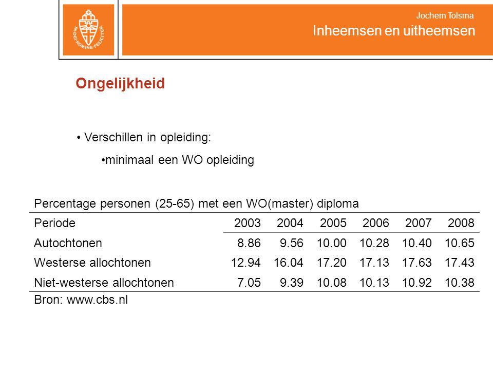Ongelijkheid Inheemsen en uitheemsen Jochem Tolsma Verschillen in opleiding: minimaal een WO opleiding Bron: www.cbs.nl Percentage personen (25-65) me