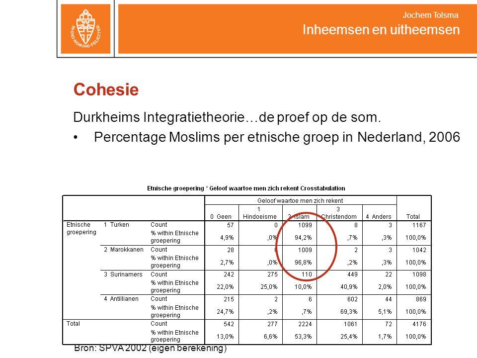 Cohesie Durkheims Integratietheorie…de proef op de som. Percentage Moslims per etnische groep in Nederland, 2006 Inheemsen en uitheemsen Jochem Tolsma