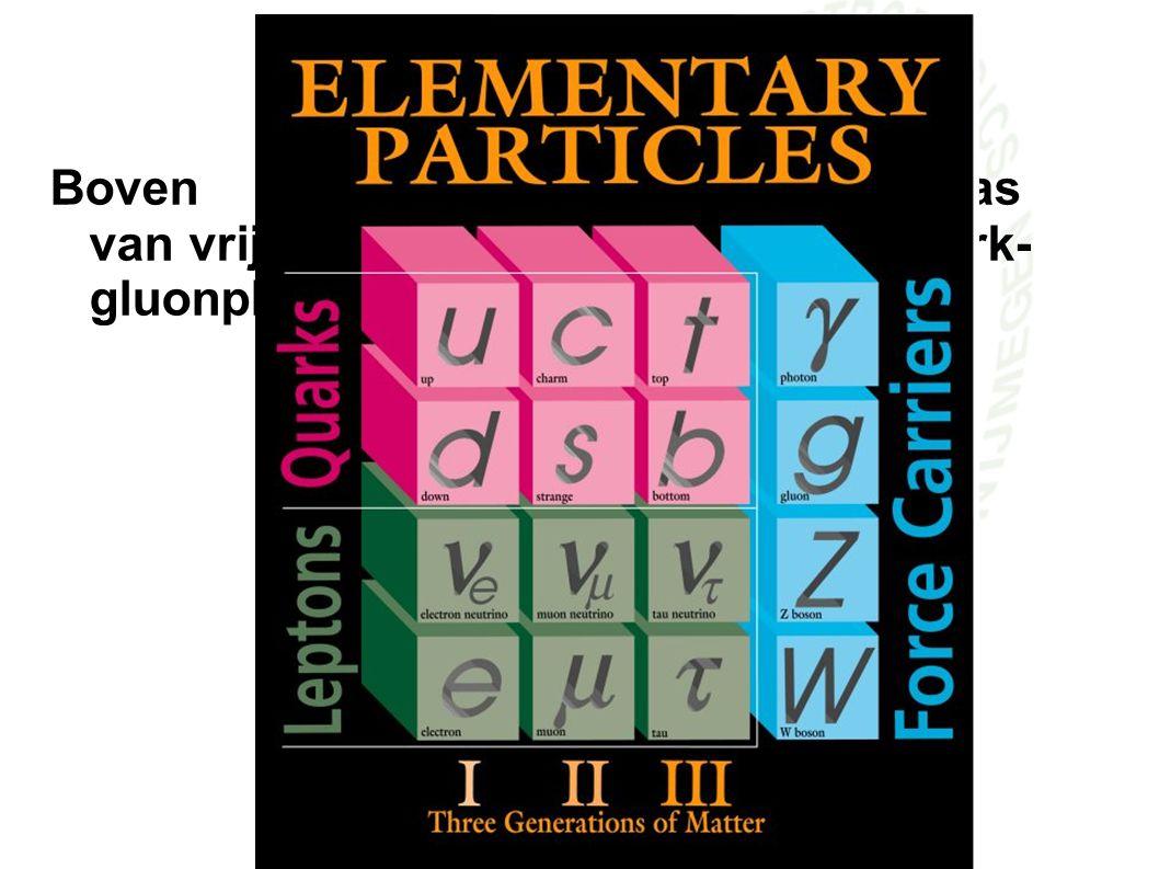 Baryogenese I Boven zijn de quarks een gas van vrije deeltjes en vormen een quark- gluonplasma