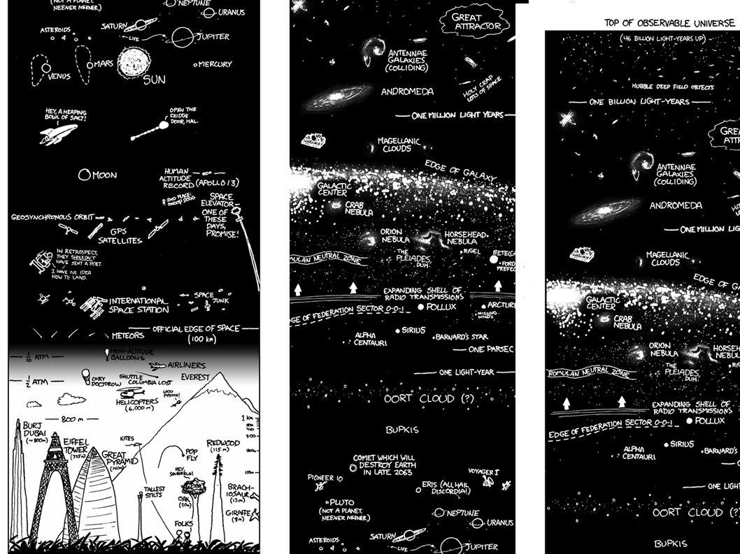 Het heelal in kaart Gebruik van de afstandsladder om objecten in het heelal te meten Van zonnestelsel, via Melkweg tot grote- schaalstructuur van het Heelal.