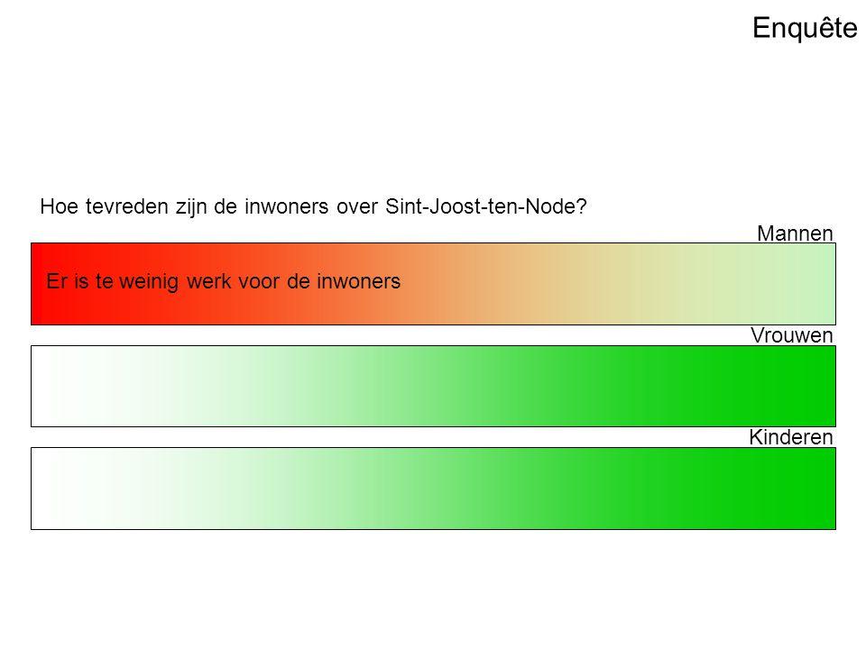 Enquête Hoe tevreden zijn de inwoners over Sint-Joost-ten-Node.