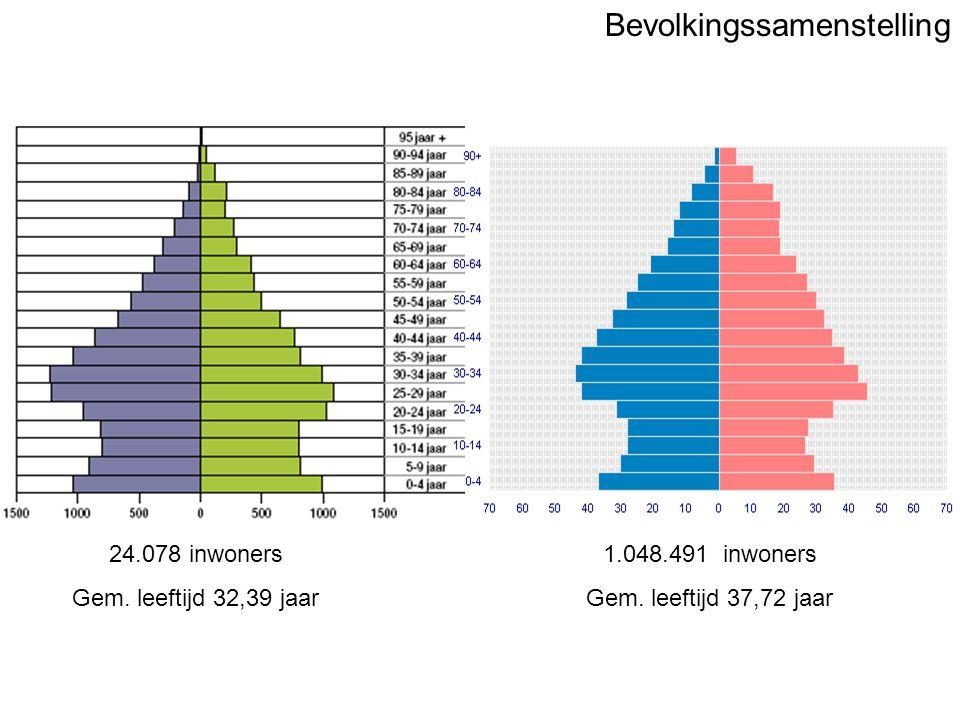 Bevolkingssamenstelling 24.078 inwoners Gem. leeftijd 32,39 jaar 1.048.491 inwoners Gem.