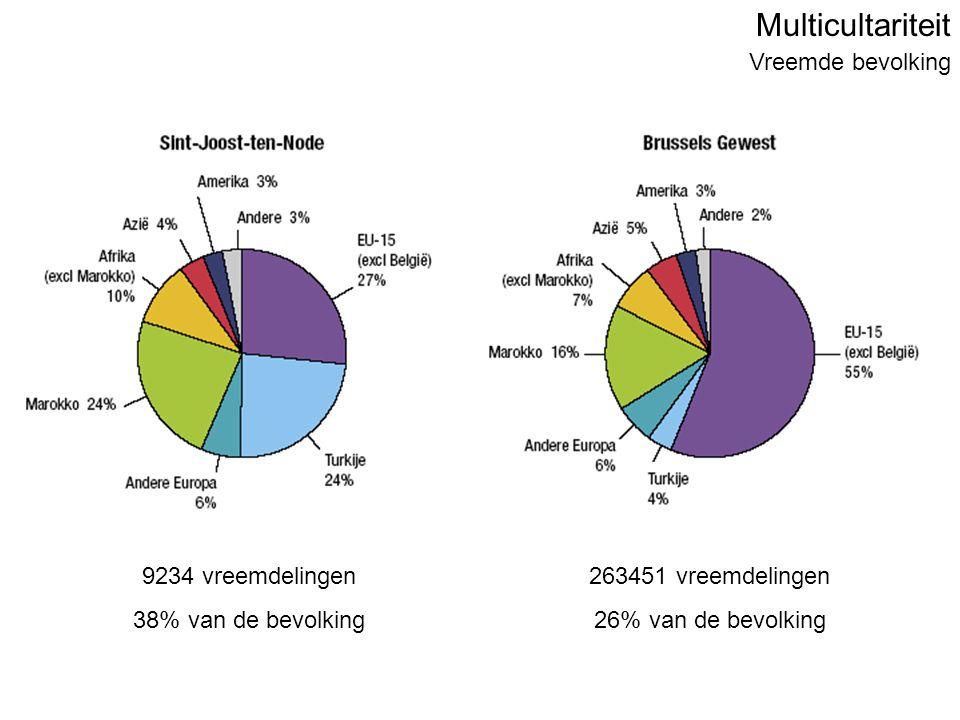 Multicultariteit Vreemde bevolking 9234 vreemdelingen 38% van de bevolking 263451 vreemdelingen 26% van de bevolking
