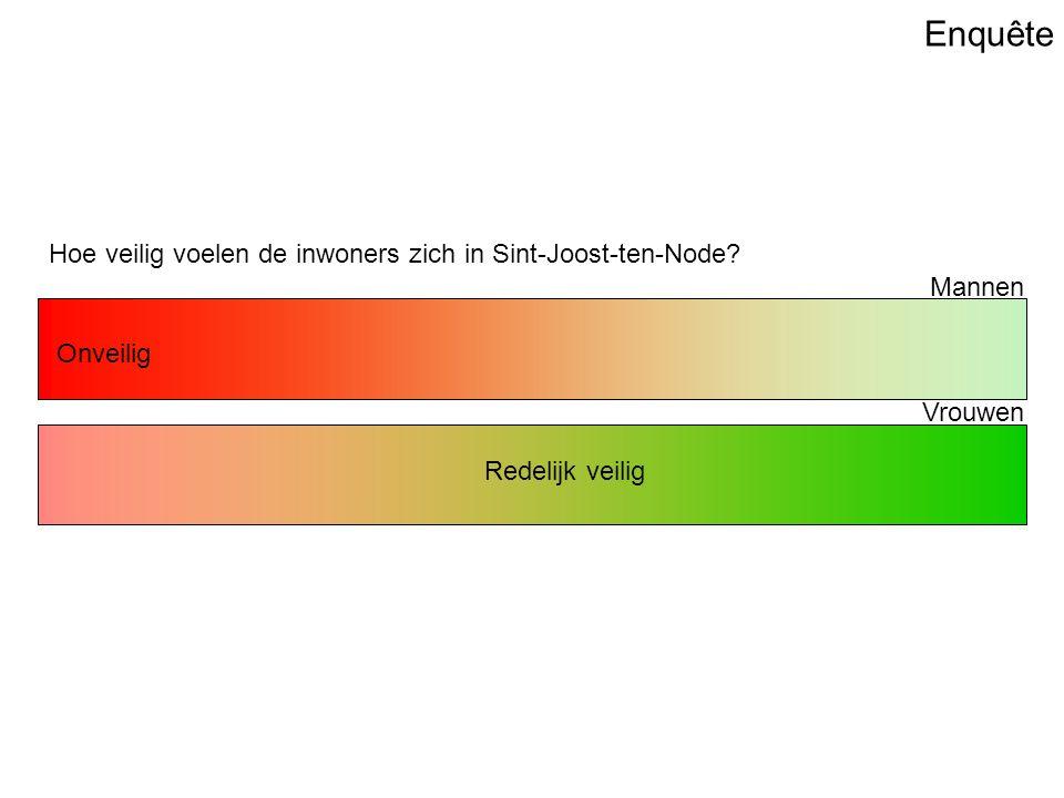 Enquête Hoe veilig voelen de inwoners zich in Sint-Joost-ten-Node tov Brussel.