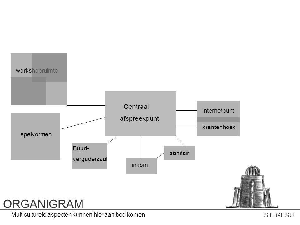 ST. GESU ORGANIGRAM Centraal afspreekpunt inkom sanitair internetpunt krantenhoek Buurt- vergaderzaal spelvormen workshopruimte Multiculturele aspecte