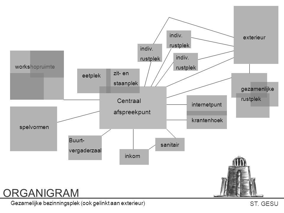ST. GESU ORGANIGRAM Centraal afspreekpunt inkom sanitair internetpunt krantenhoek Buurt- vergaderzaal spelvormen workshopruimte eetplek zit- en staanp