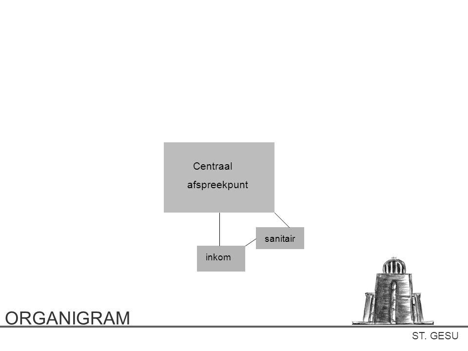 ST. GESU ORGANIGRAM Centraal afspreekpunt inkom sanitair