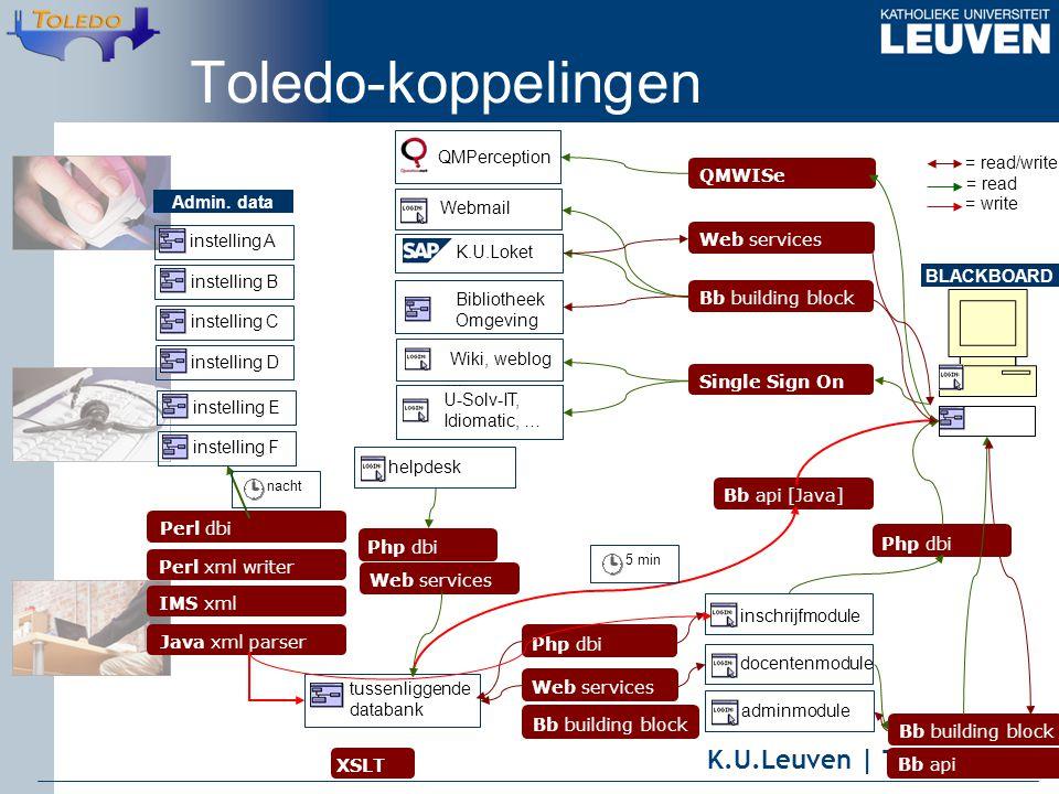 K.U.Leuven | Toledoteam Admin. data instelling A instelling B instelling C instelling D instelling E instelling F tussenliggende databank Perl xml wri