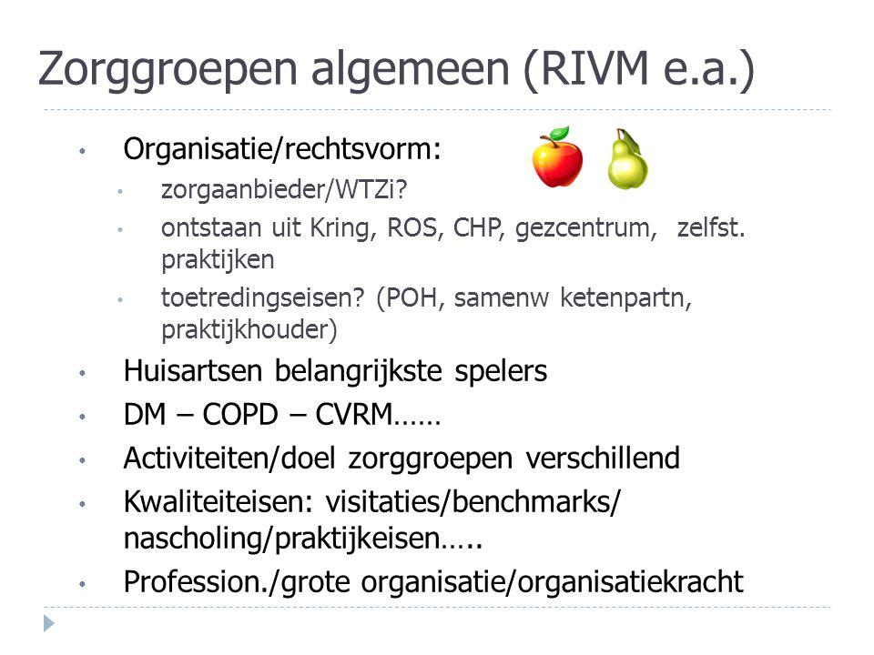 Zorggroepen algemeen (RIVM e.a.) Organisatie/rechtsvorm: zorgaanbieder/WTZi? ontstaan uit Kring, ROS, CHP, gezcentrum, zelfst. praktijken toetredingse
