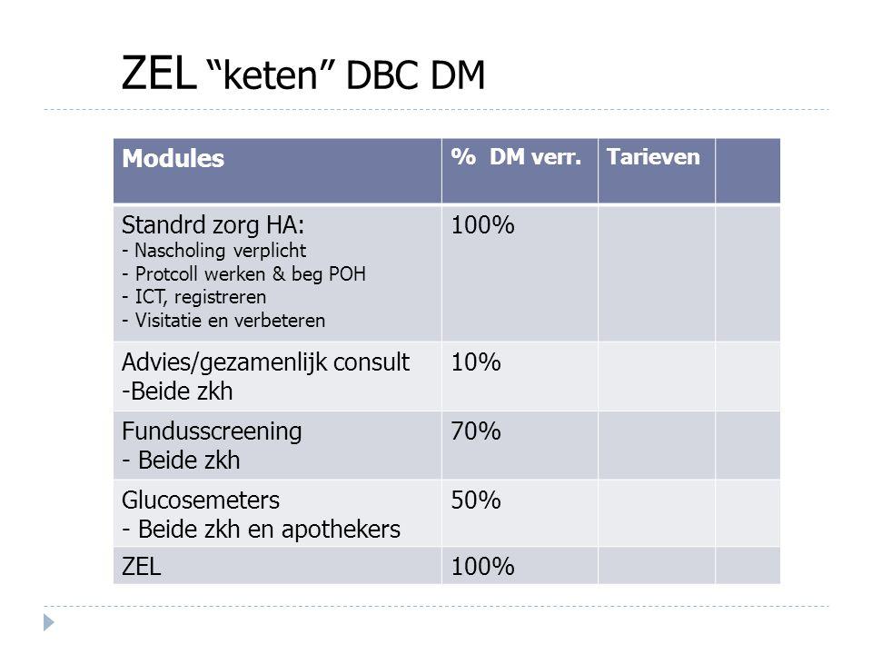 """ZEL """"keten"""" DBC DM Modules % DM verr.Tarieven Standrd zorg HA: - Nascholing verplicht - Protcoll werken & beg POH - ICT, registreren - Visitatie en ve"""