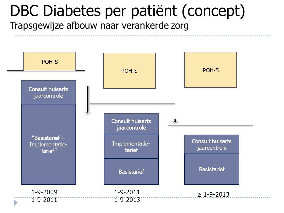 DBC Diabetes per patiënt (concept) Trapsgewijze afbouw naar verankerde zorg Basistarief Consult huisarts jaarcontrole 1-9-2009 1-9-2011 1-9-2013 ≥ 1-9