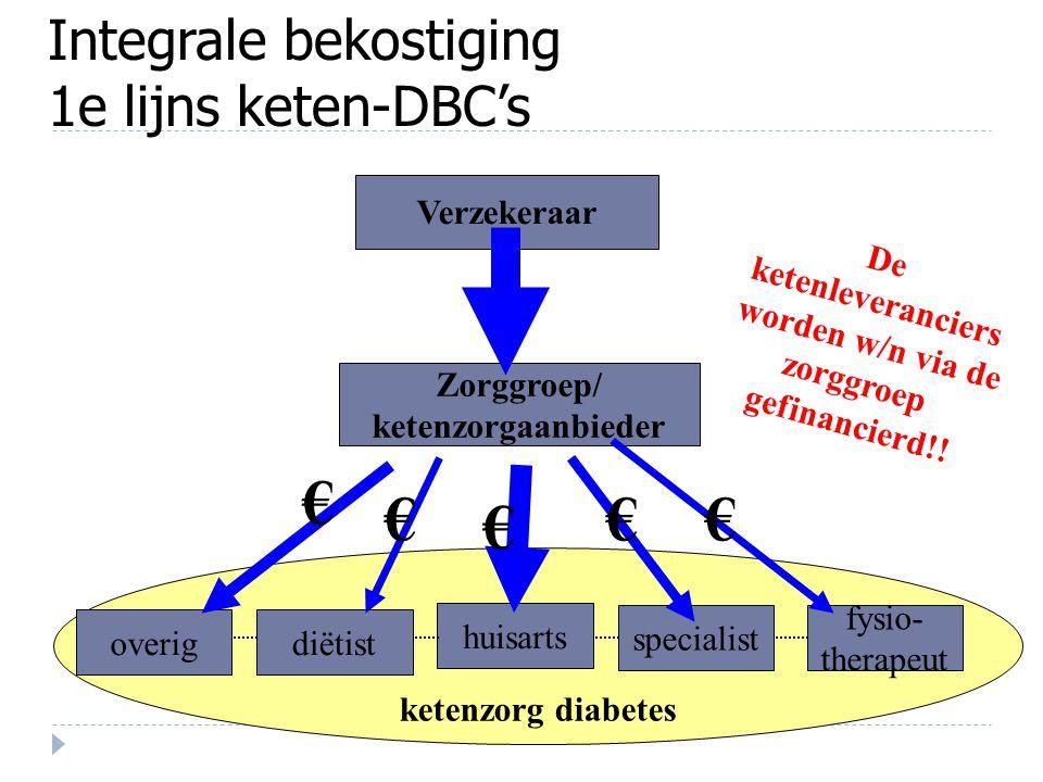 ketenzorg diabetes Integrale bekostiging 1e lijns keten-DBC's Verzekeraar overigdiëtist huisarts specialist fysio- therapeut Zorggroep/ ketenzorgaanbi