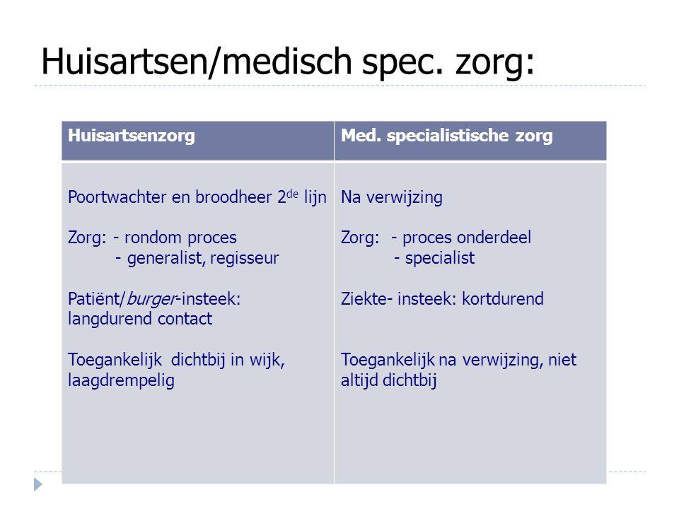 Huisartsen/medisch spec. zorg: HuisartsenzorgMed. specialistische zorg Poortwachter en broodheer 2 de lijn Zorg: - rondom proces - generalist, regisse