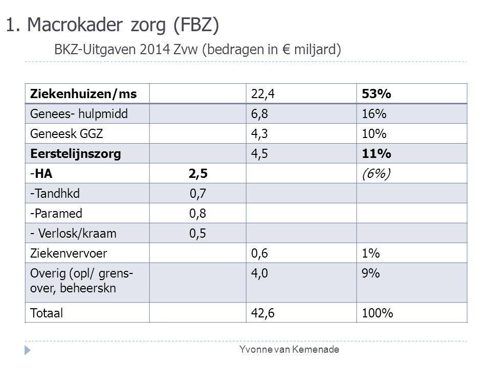 1. Macrokader zorg (FBZ) BKZ-Uitgaven 2014 Zvw (bedragen in € miljard) Ziekenhuizen/ms22,453% Genees- hulpmidd6,816% Geneesk GGZ4,310% Eerstelijnszorg