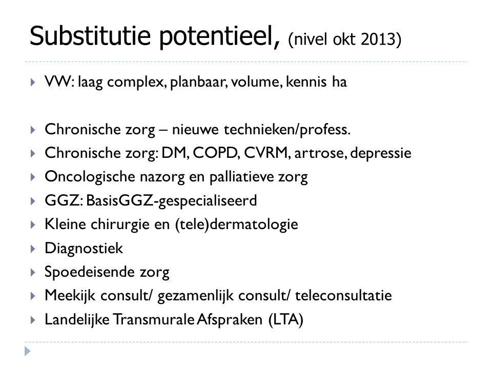 Substitutie potentieel, (nivel okt 2013)  VW: laag complex, planbaar, volume, kennis ha  Chronische zorg – nieuwe technieken/profess.  Chronische z