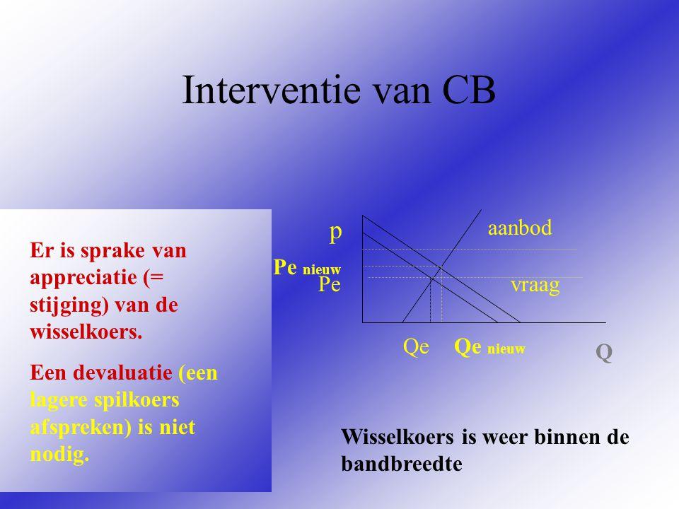 Interventie van CB p vraag aanbod Pe Qe Q Beginsituatie: Koers dreigt buiten de bandbreedte te komen. Centrale Bank gaat meer eigen valuta vragen in r