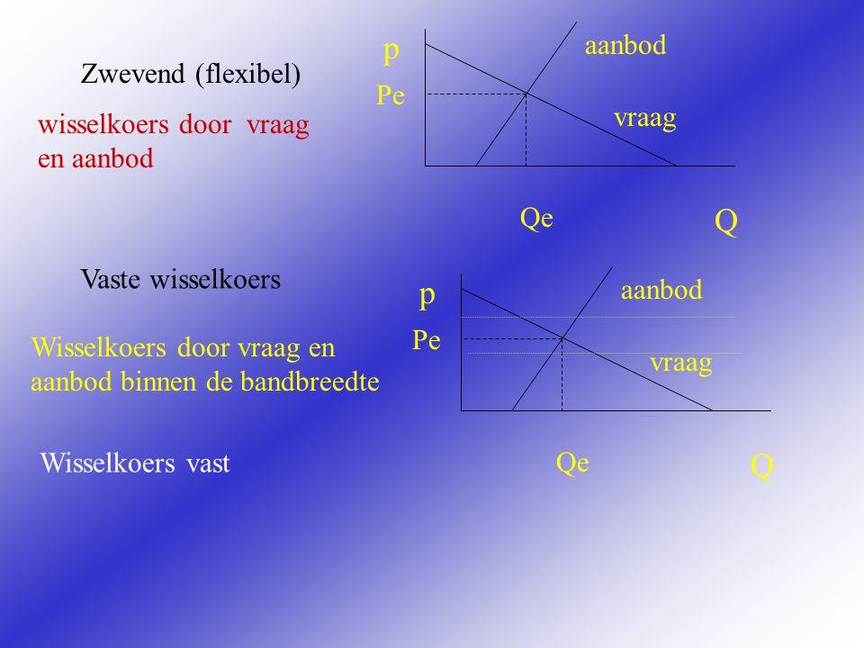 Zwevend (flexibel) Q p vraag aanbod Pe Qe Q p vraag aanbod Pe Qe Vaste wisselkoers wisselkoers door vraag en aanbod Wisselkoers door vraag en aanbod binnen de bandbreedte Wisselkoers vast