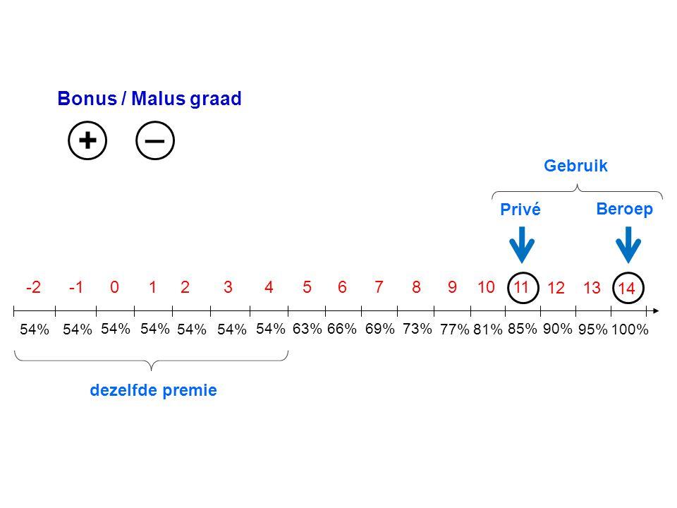 Bonus / Malus graad 54% -201234567891011 12 54% 63%54%66% 73%69% 77%81% 90%85% + _ 13 14 100%95% Privé Beroep Gebruik dezelfde premie