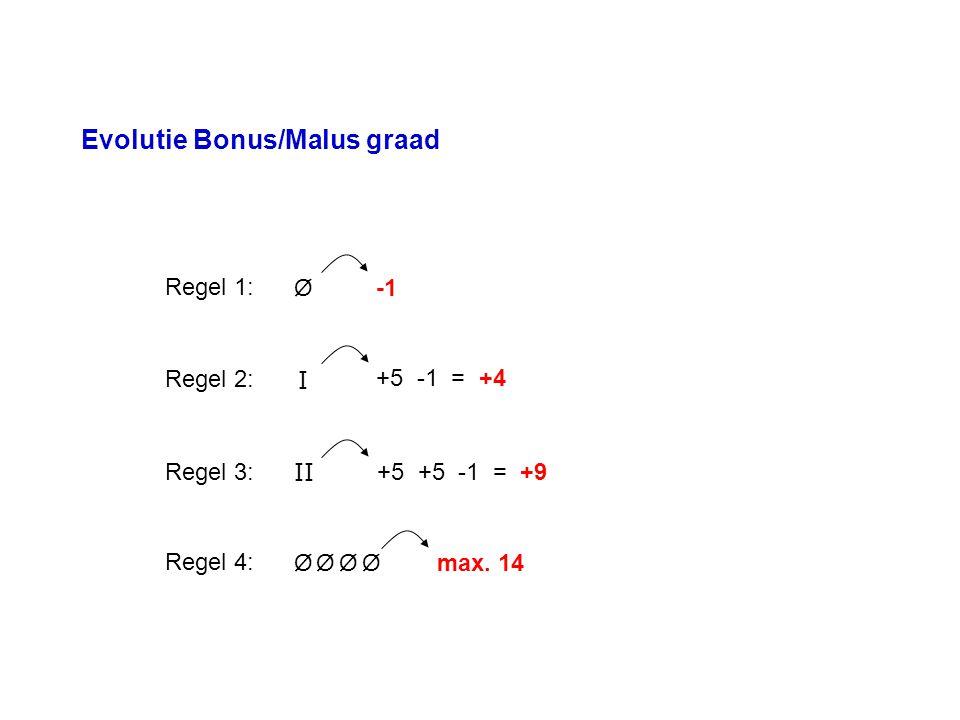 Evolutie Bonus/Malus graad Regel 1: Ø I Ø II Ø Ø Ø +5 -1 = +4 +5 +5 -1 = +9 max. 14 Regel 2: Regel 3: Regel 4: