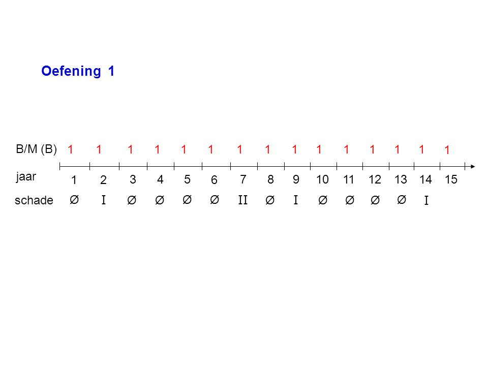 jaar B/M (B) schade 12 4357 6 98101514131211 Ø Ø Ø Ø Ø Ø Ø Ø Ø Ø I I III 11111111111111 1 Oefening 1