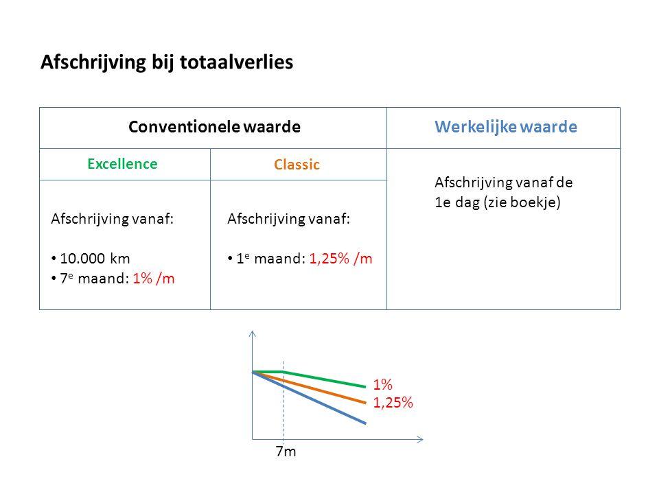 Afschrijving bij totaalverlies Conventionele waardeWerkelijke waarde Excellence Classic Afschrijving vanaf: 10.000 km 7 e maand: 1% /m Afschrijving va
