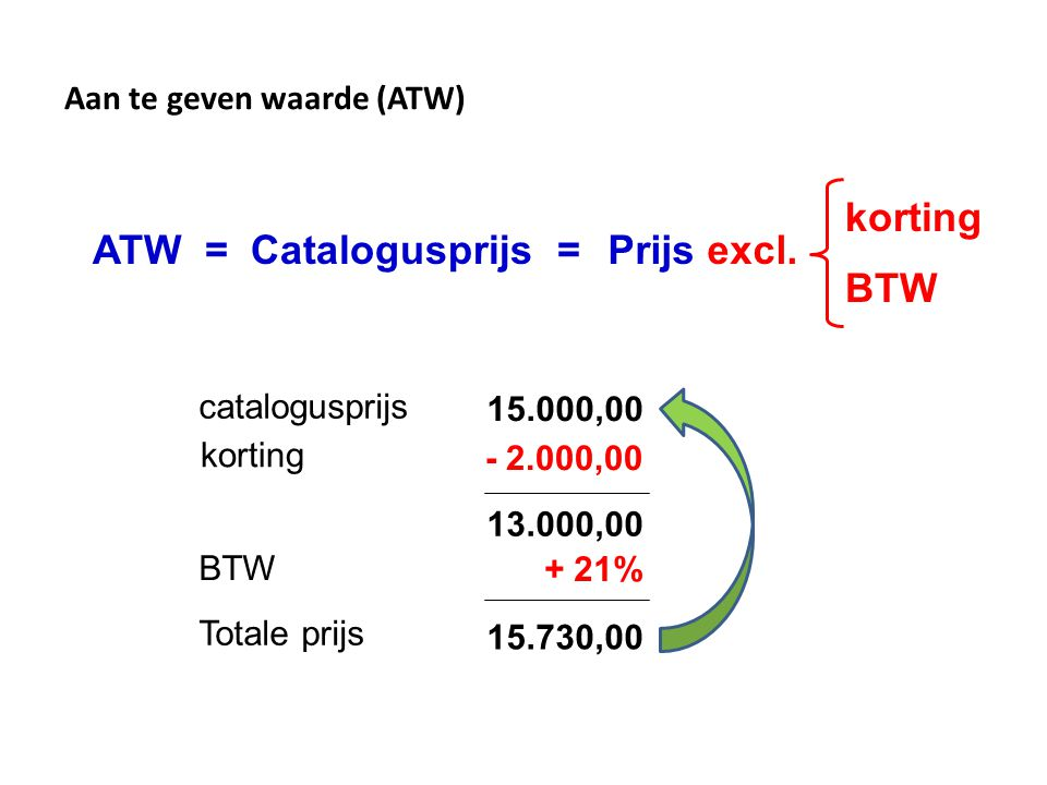 15.000,00 korting 13.000,00 + 21% 15.730,00 ATW = Catalogusprijs =Prijs excl. korting BTW - 2.000,00 BTW catalogusprijs Totale prijs Aan te geven waar