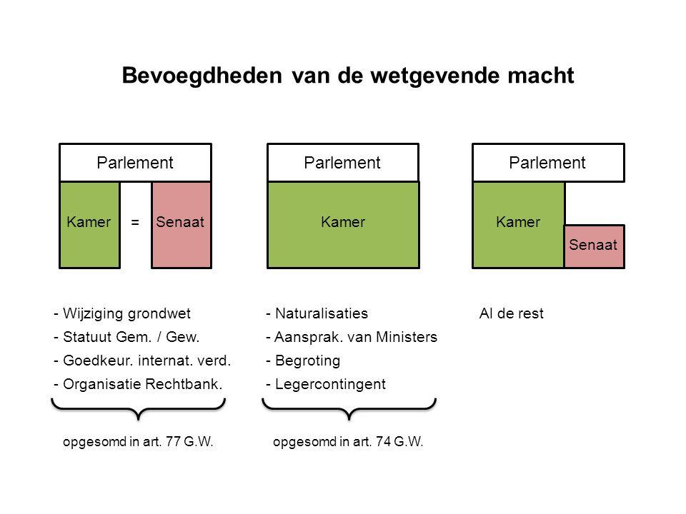Parlement Kamer = Senaat Parlement Kamer Parlement Kamer Senaat - Wijziging grondwet - Statuut Gem.