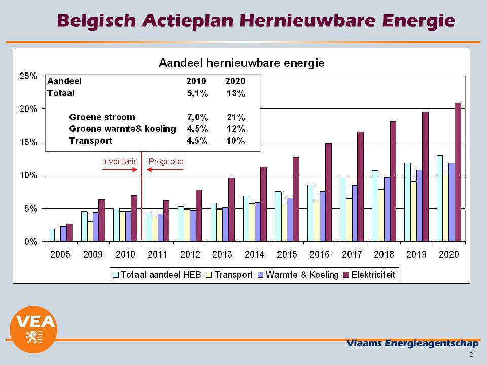 22 Belgisch Actieplan Hernieuwbare Energie