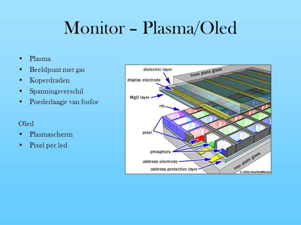 Monitor – Plasma/Oled Plasma Beeldpunt met gas Koperdraden Spanningsverschil Poederlaagje van fosfor Oled Plasmascherm Pixel per led