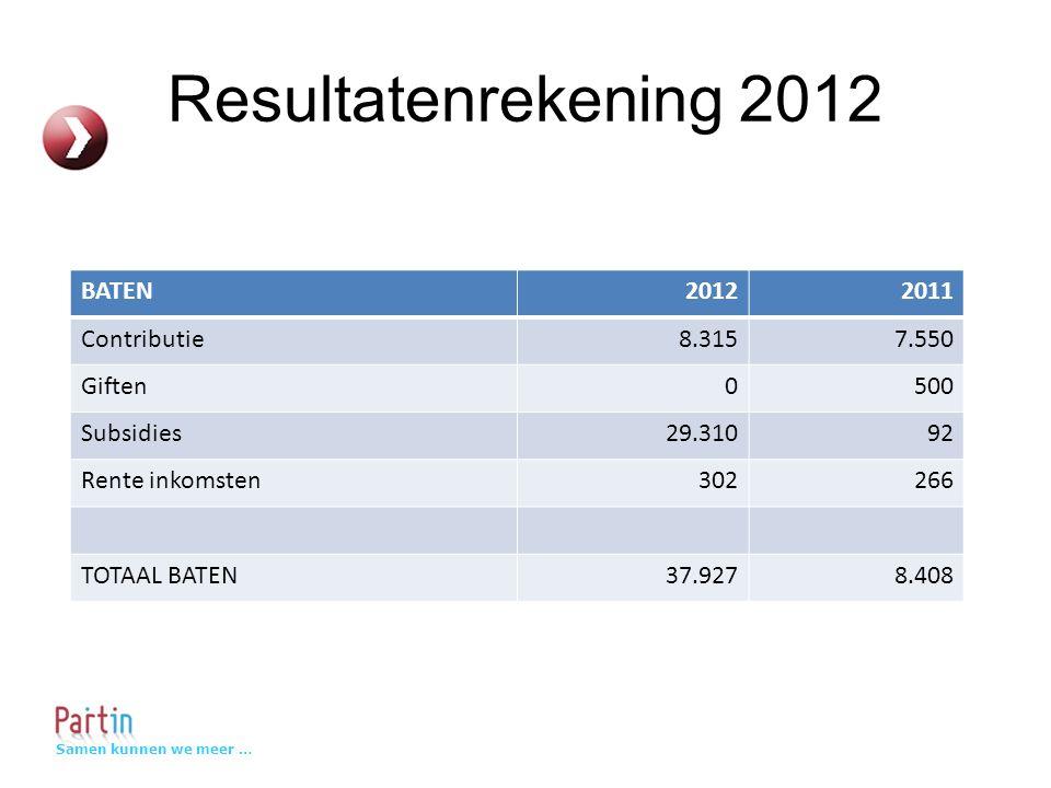 Samen kunnen we meer … Resultatenrekening 2012 BATEN20122011 Contributie8.3157.550 Giften0500 Subsidies29.31092 Rente inkomsten302266 TOTAAL BATEN37.9278.408