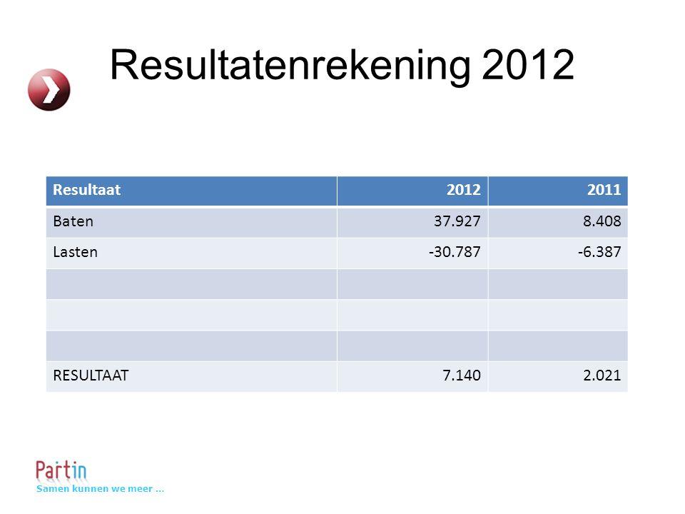 Samen kunnen we meer … Resultatenrekening 2012 Resultaat20122011 Baten37.9278.408 Lasten-30.787-6.387 RESULTAAT7.1402.021