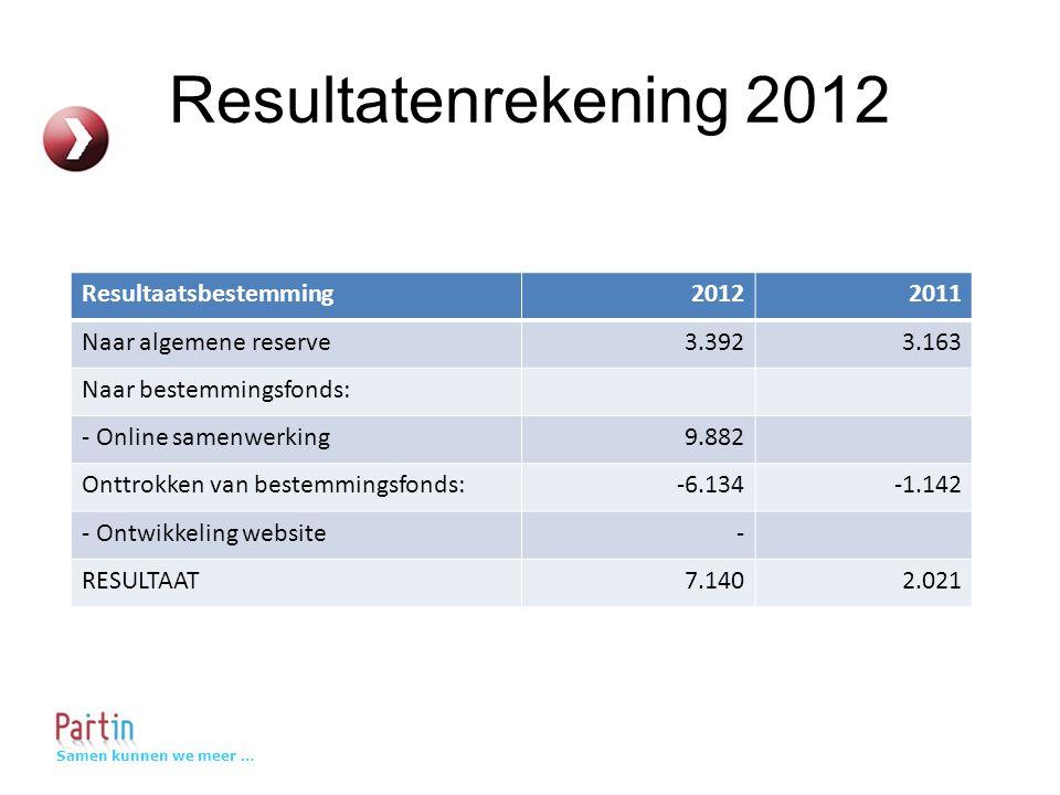 Samen kunnen we meer … Resultatenrekening 2012 Resultaatsbestemming20122011 Naar algemene reserve3.3923.163 Naar bestemmingsfonds: - Online samenwerking9.882 Onttrokken van bestemmingsfonds:-6.134-1.142 - Ontwikkeling website- RESULTAAT7.1402.021